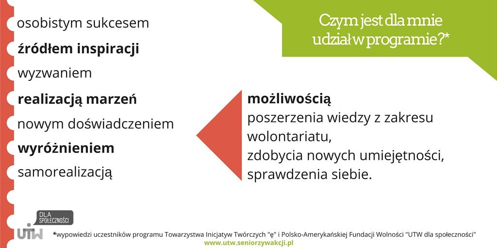 Infografika udział w programie bw